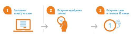 ferratum-zaym-lichnyy-kabinet