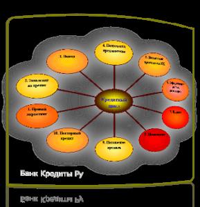 etapy-bankovskogo-kreditovaniya