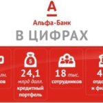 Альфа Банк кредиты для зарплатных клиентов