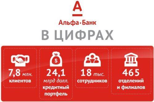 alfa-bank-kredit-nalichnymi-dlya-zarplatnykh-klientov