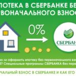 Оформление ипотеки в Сбербанке шаг за шагом