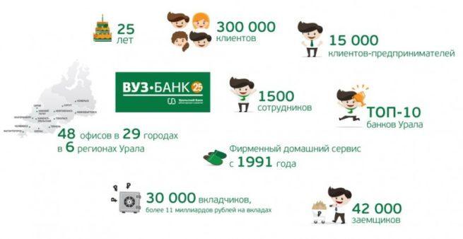 vuz-bank-kalkulyator-potrebitelskogo-kredita