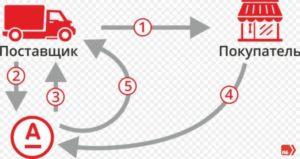 faktoring-alfa-bank-usloviya